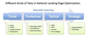 sel landing page tests