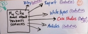 Whiteboard sketch of potential types of website content